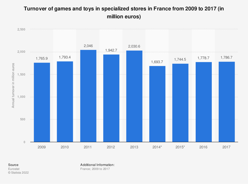 Statistic: Turnover of games and toys in specialized stores in France from 2009 to 2017 (in million euros) | Statista