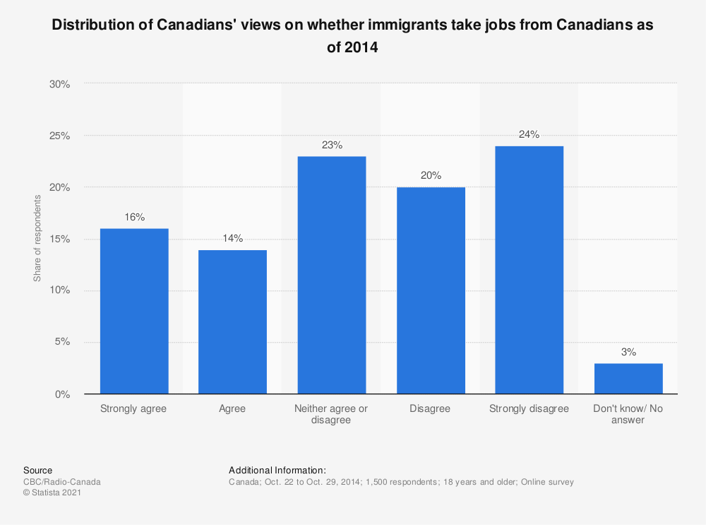 Statistic: Distribution of Canadians' views on whether immigrants take jobs from Canadians as of 2014 | Statista