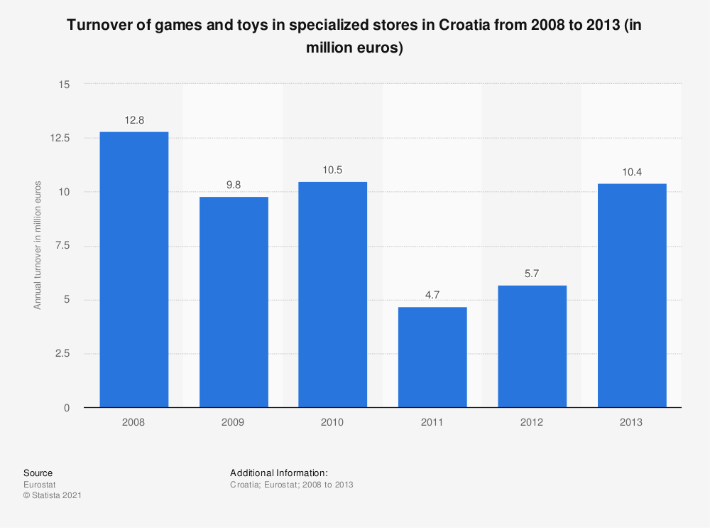 Statistic: Turnover of games and toys in specialized stores in Croatia from 2008 to 2013 (in million euros) | Statista