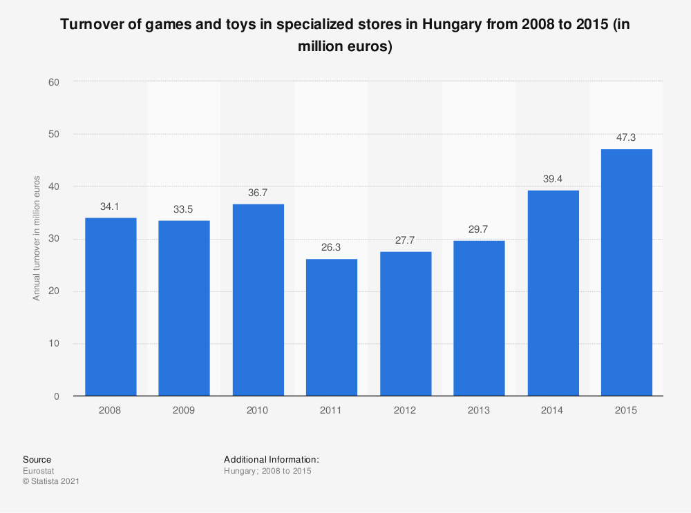 Statistic: Turnover of games and toys in specialized stores in Hungary from 2008 to 2015 (in million euros) | Statista