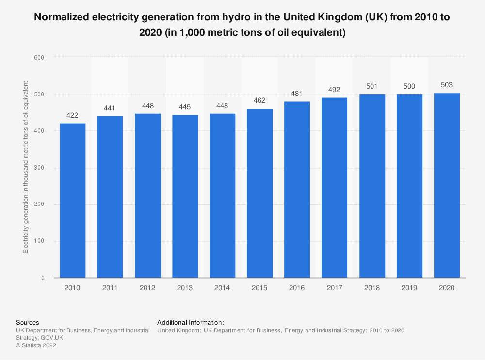 Statistic: Normalised electricity generation from hydro in the United Kingdom (UK) from 2010 to 2016 (in 1,000 metric tons of oe*) | Statista