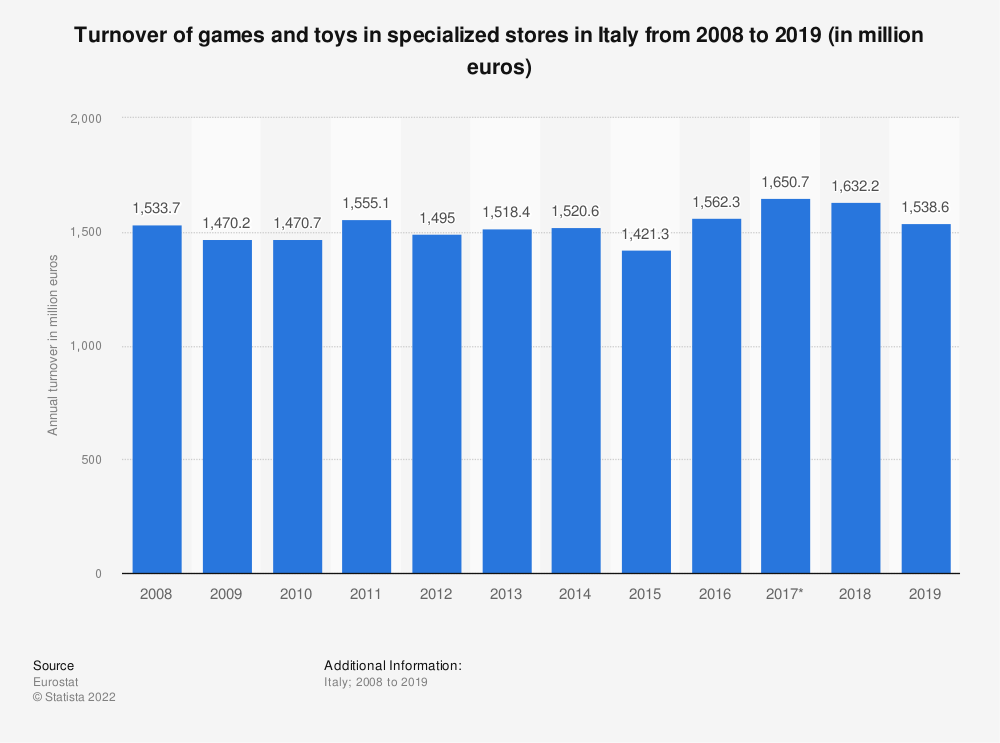 Statistic: Turnover of games and toys in specialized stores in Italy from 2008 to 2015 (in million euros) | Statista