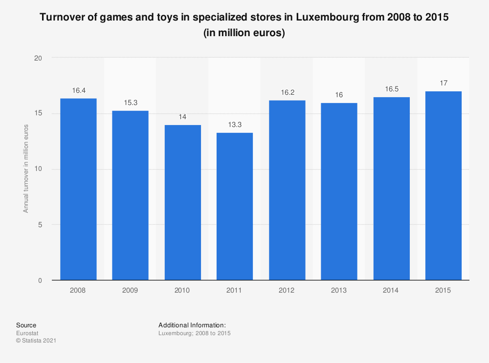 Statistic: Turnover of games and toys in specialized stores in Luxembourg from 2008 to 2015 (in million euros) | Statista