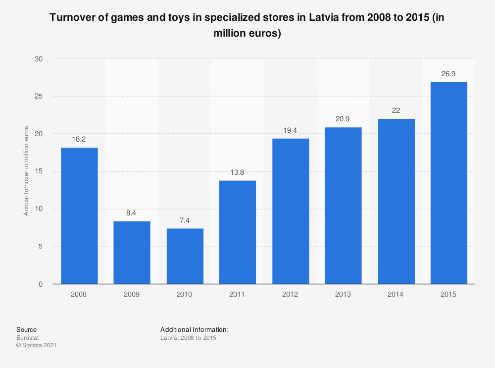 Statistic: Turnover of games and toys in specialized stores in Latvia from 2008 to 2015 (in million euros) | Statista