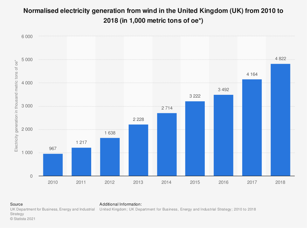 Statistic: Normalised electricity generation from wind in the United Kingdom (UK) from 2010 to 2017 (in 1,000 metric tons of oe*) | Statista