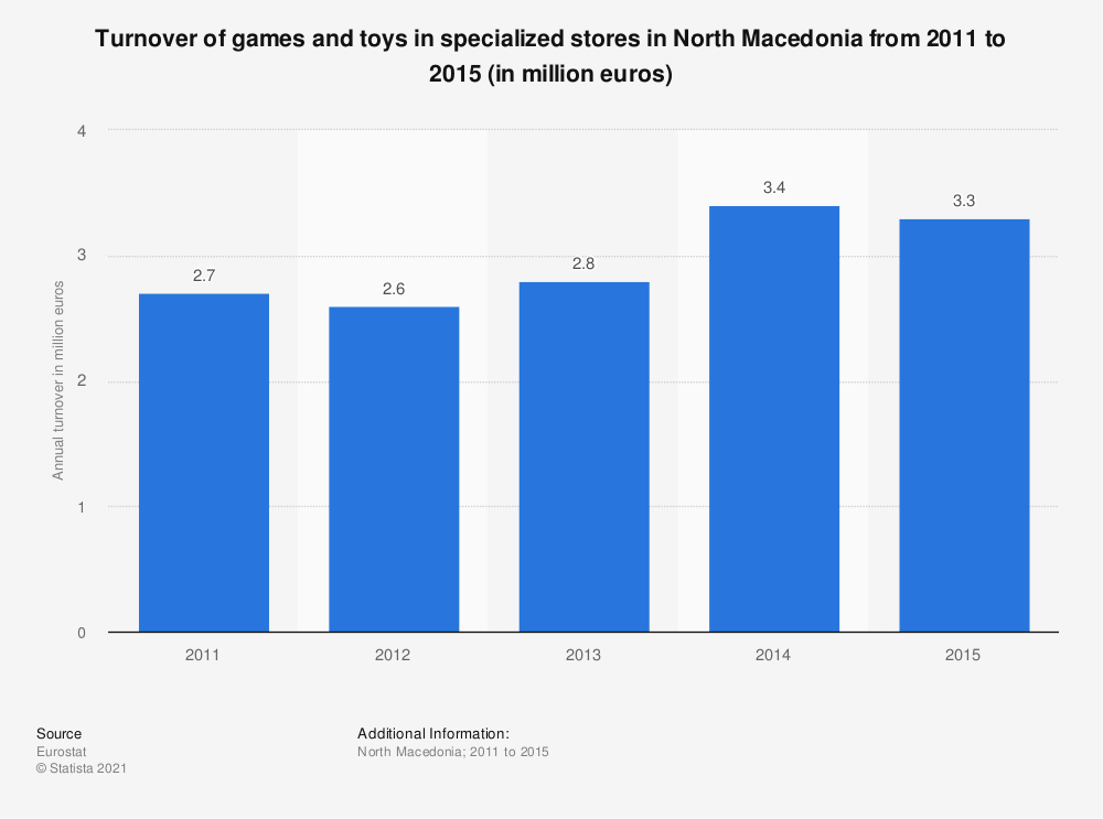 Statistic: Turnover of games and toys in specialized stores in North Macedonia from 2011 to 2015 (in million euros) | Statista