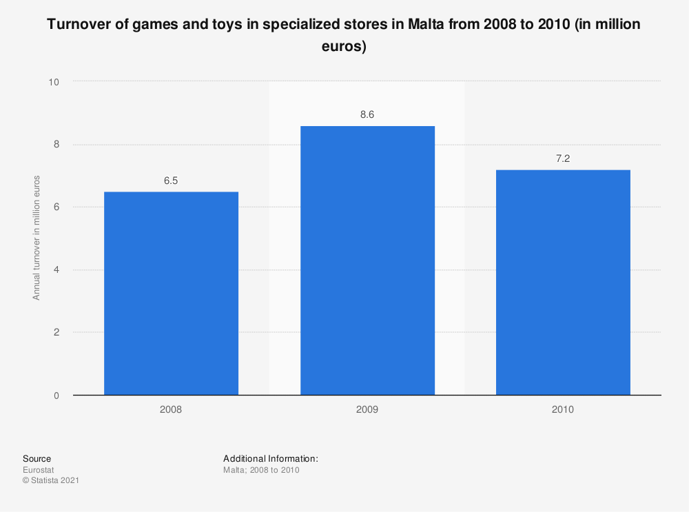 Statistic: Turnover of games and toys in specialized stores in Malta from 2008 to 2010 (in million euros) | Statista