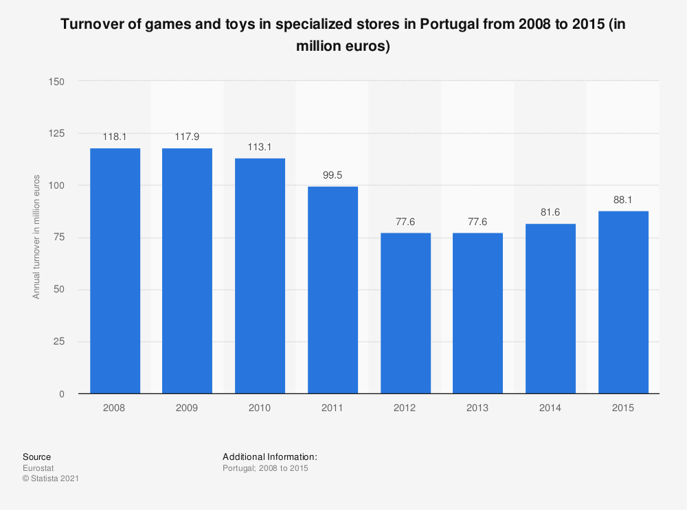 Statistic: Turnover of games and toys in specialized stores in Portugal from 2008 to 2015 (in million euros) | Statista