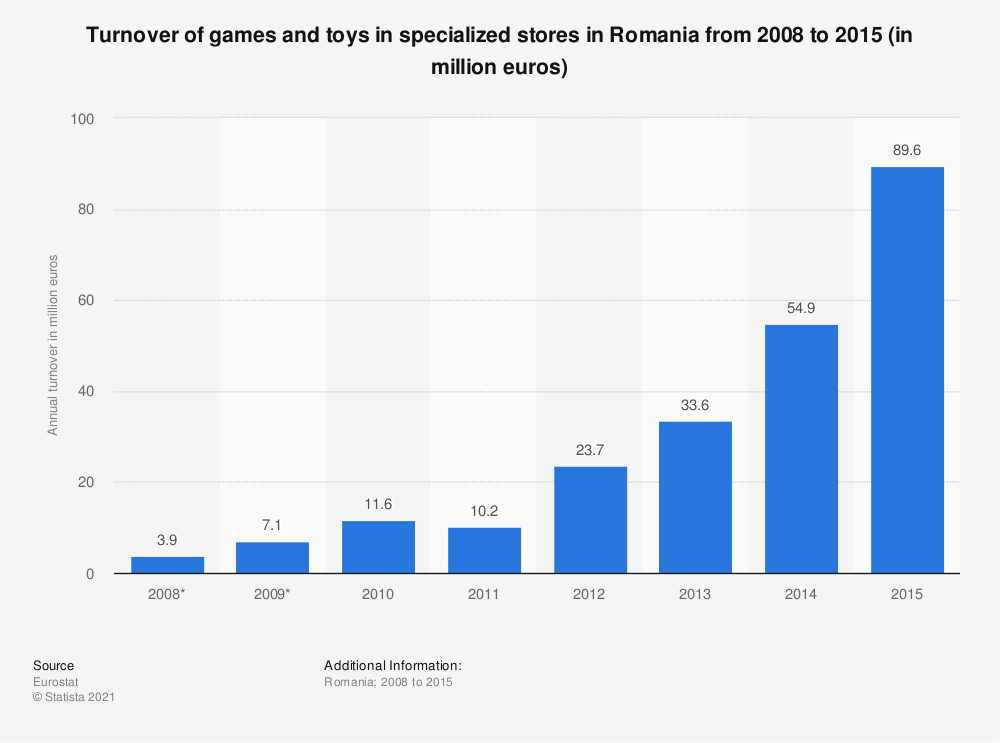 Statistic: Turnover of games and toys in specialized stores in Romania from 2008 to 2015 (in million euros) | Statista