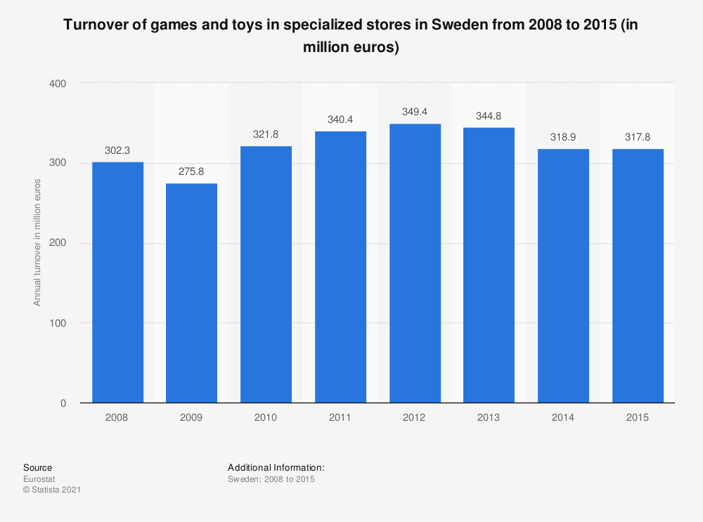 Statistic: Turnover of games and toys in specialized stores in Sweden from 2008 to 2015 (in million euros) | Statista