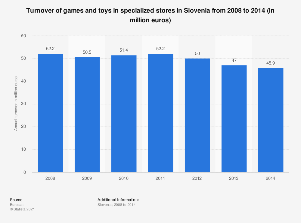 Statistic: Turnover of games and toys in specialized stores in Slovenia from 2008 to 2014 (in million euros) | Statista