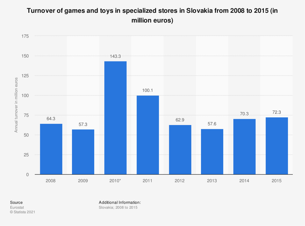 Statistic: Turnover of games and toys in specialized stores in Slovakia from 2008 to 2015 (in million euros) | Statista