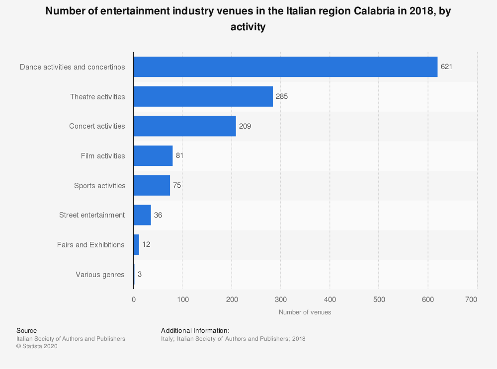 Statistic: Number of entertainment industry venues in the Italian region Calabria in 2018, by activity | Statista