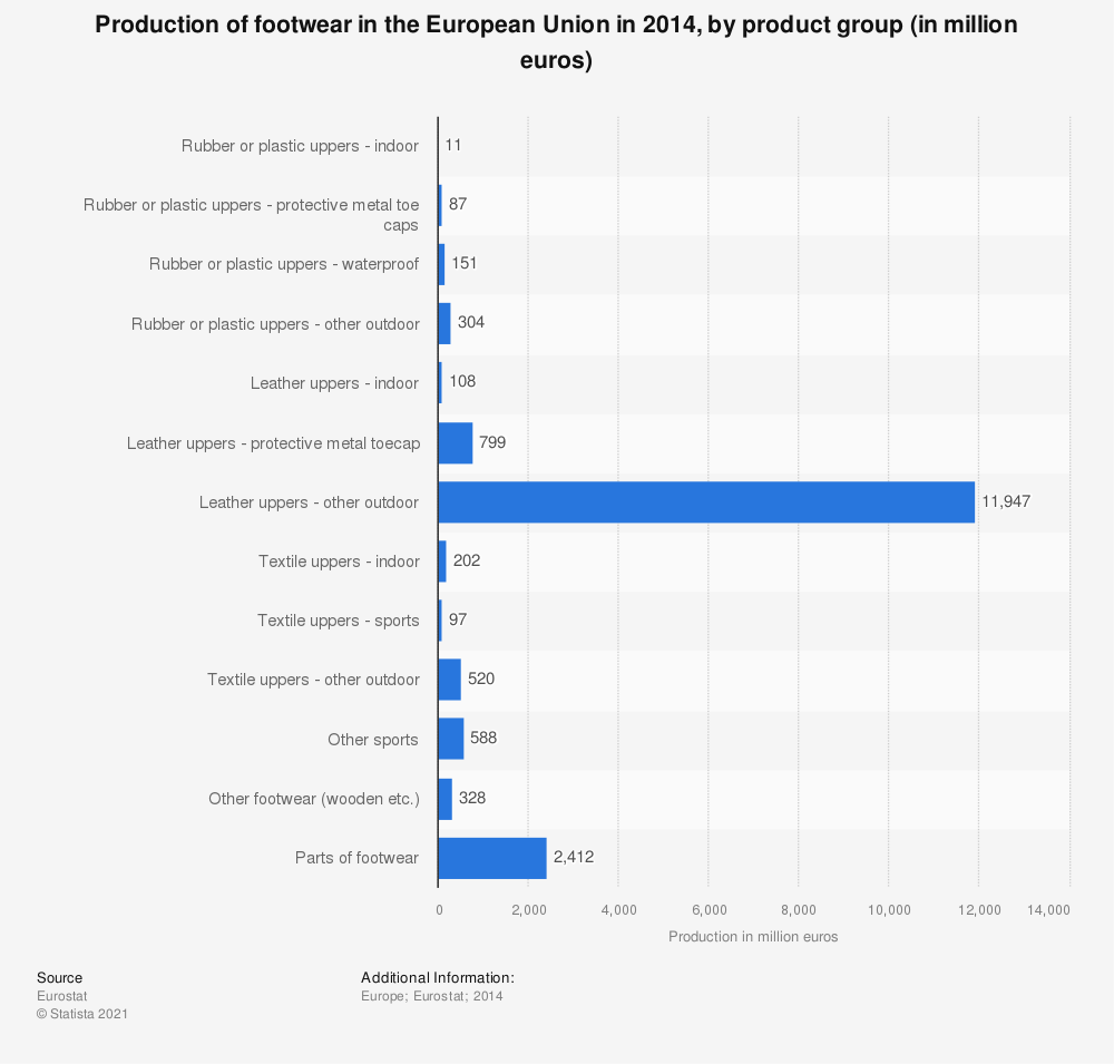 Statistic: Production of footwear in the European Union in 2014, by product group (in million euros)   Statista