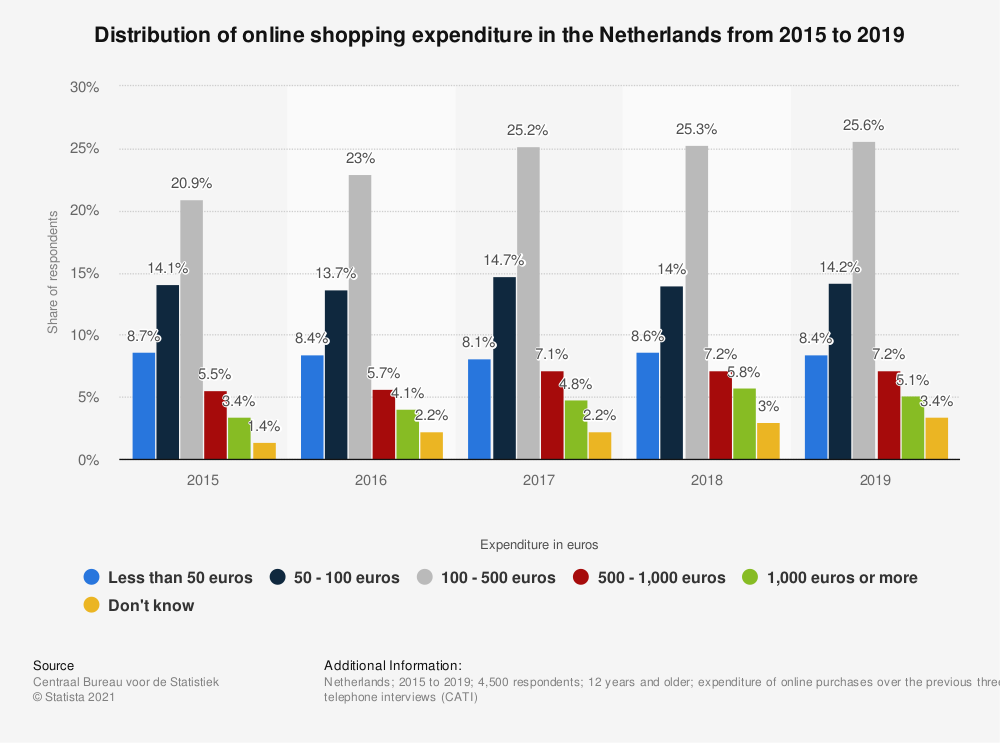 Statistic: Distribution of online shopping expenditure in the Netherlands from 2015 to 2019 | Statista