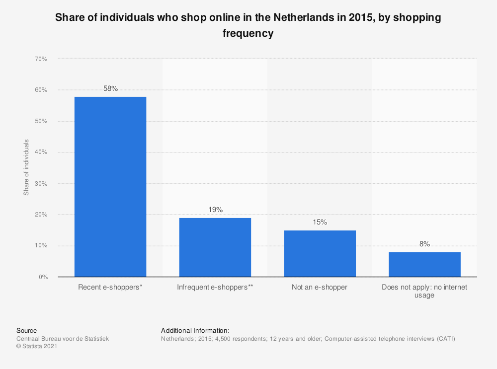 Statistic: Share of individuals who shop online in the Netherlands in 2015, by shopping frequency | Statista