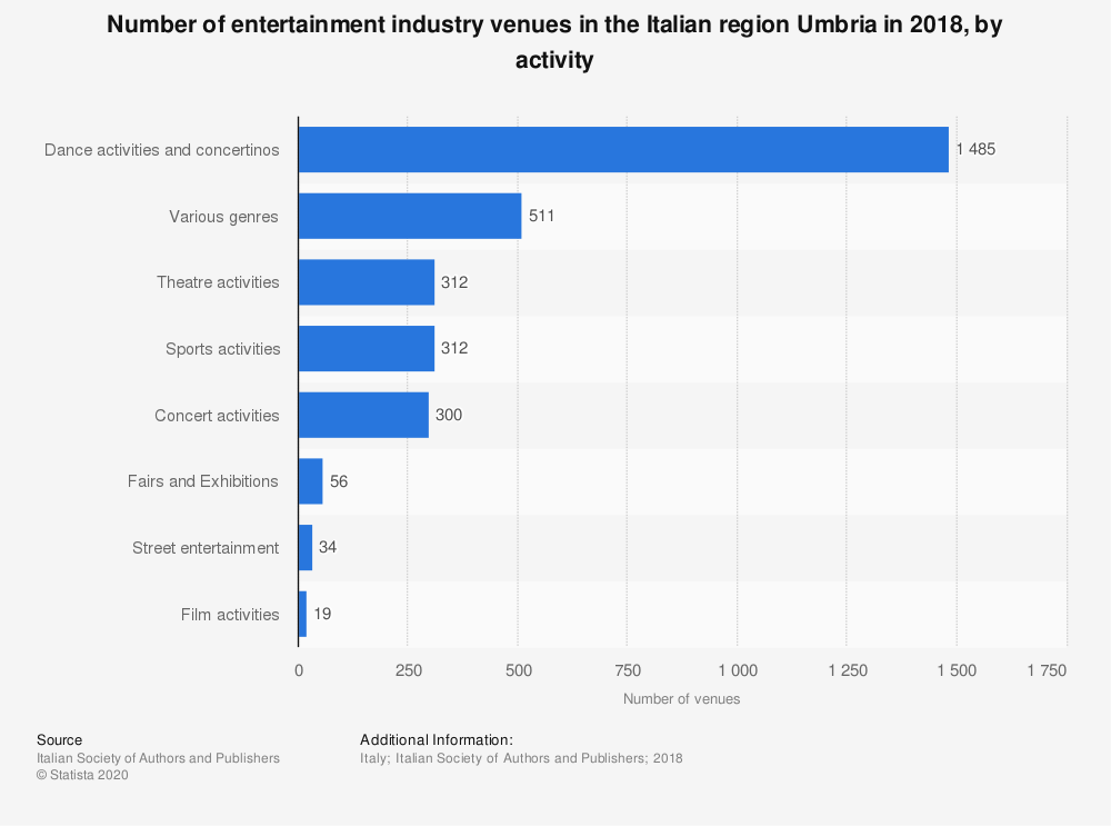 Statistic: Number of entertainment industry venues in the Italian region Umbria in 2018, by activity | Statista