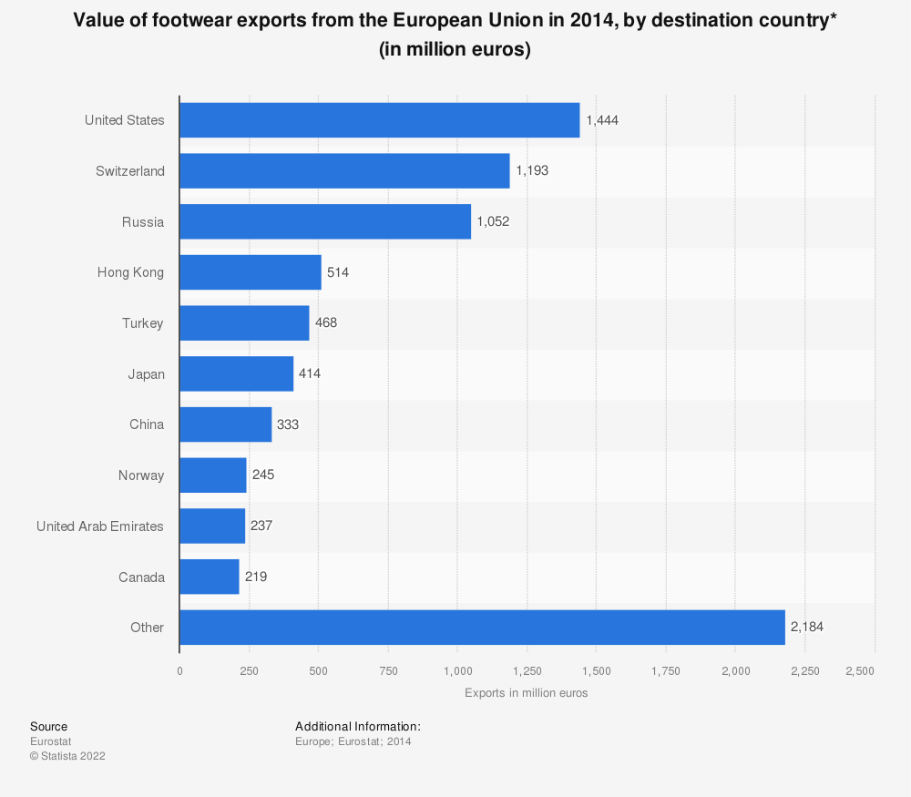 Statistic: Value of footwear exports from the European Union in 2014, by destination country* (in million euros) | Statista