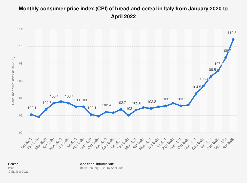 Statistic: Monthly consumer price index (CPI) of bread and cereal in Italy from January to November 2019 | Statista