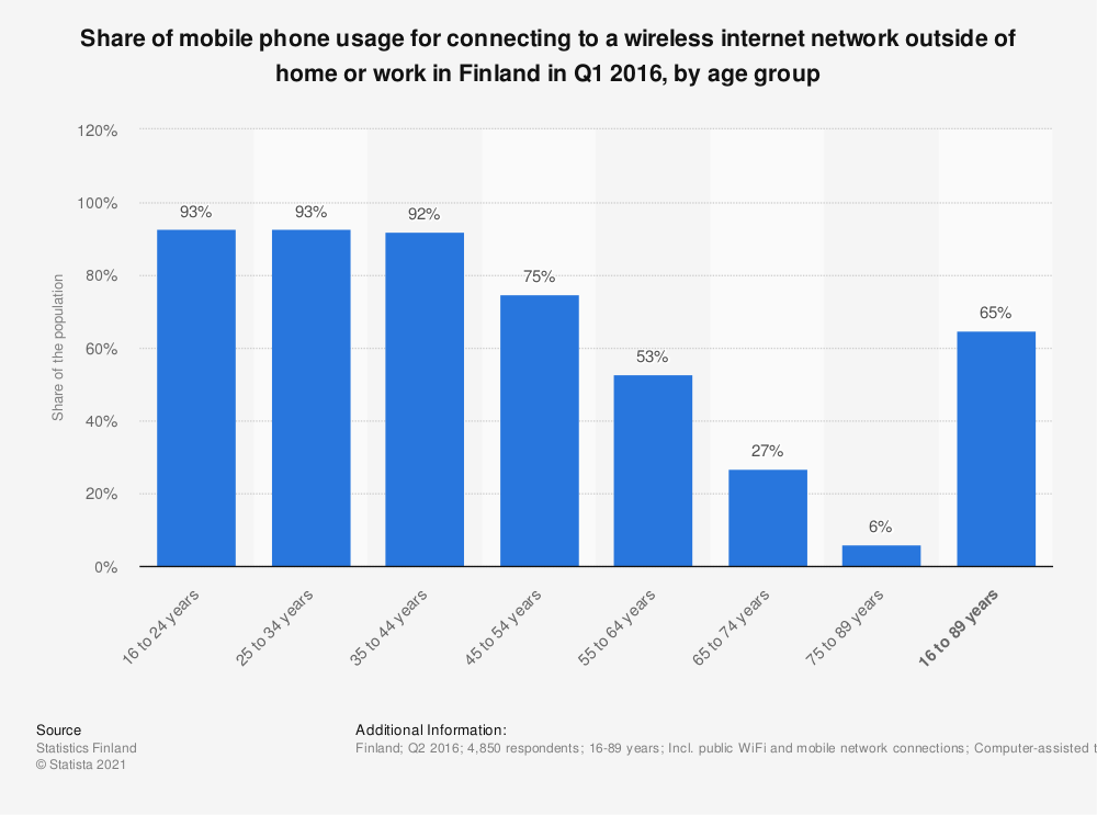 Statistic: Share of mobile phone usage for connecting to a wireless internet network outside of home or work in Finland in Q1 2016, by age group | Statista