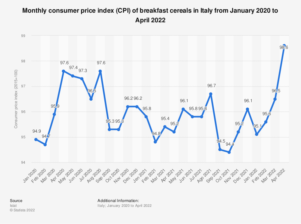 Statistic: Monthly consumer price index (CPI) of breakfast cereals in Italy from January 2019 to February 2020 | Statista