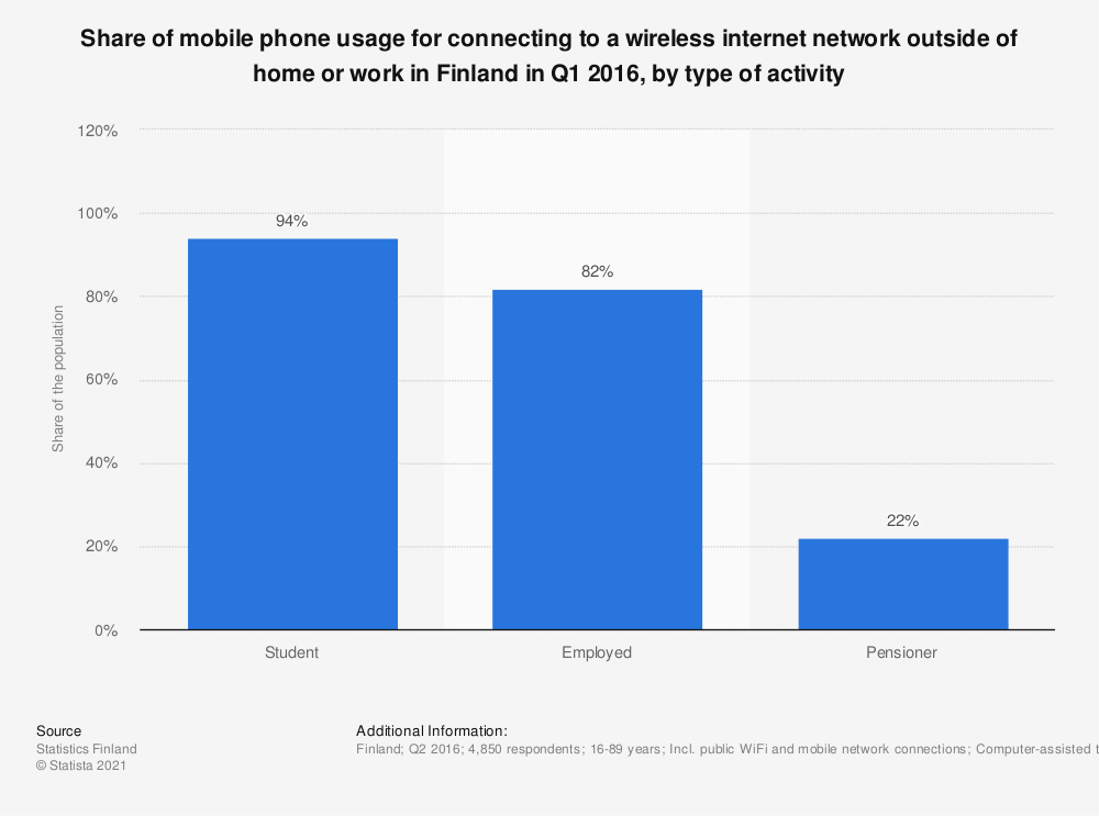Statistic: Share of mobile phone usage for connecting to a wireless internet network outside of home or work in Finland in Q1 2016, by type of activity | Statista