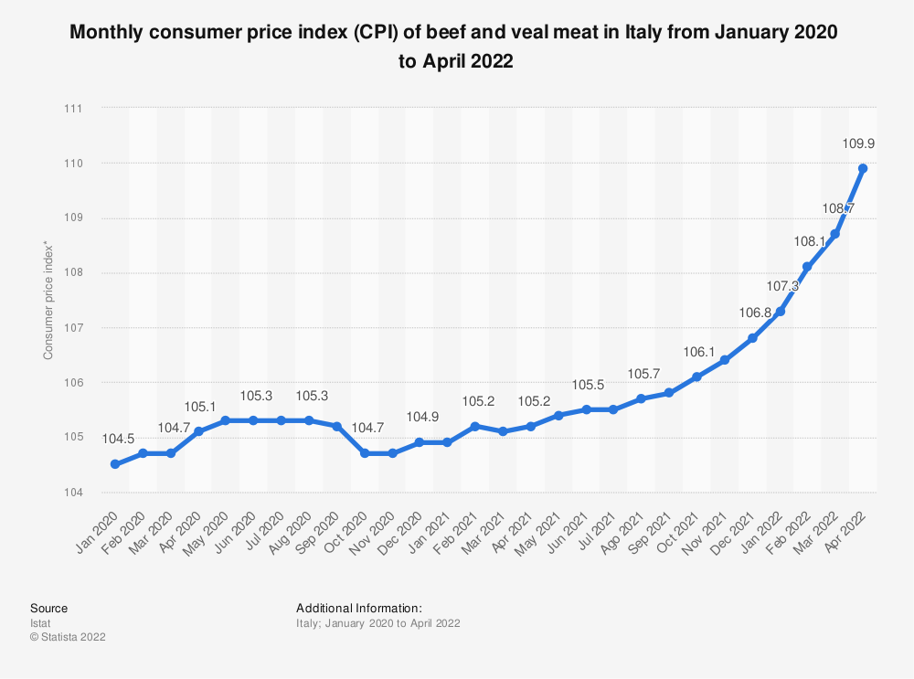Statistic: Monthly consumer price index (CPI) of beef and veal meat in Italy from January to December 2019 | Statista