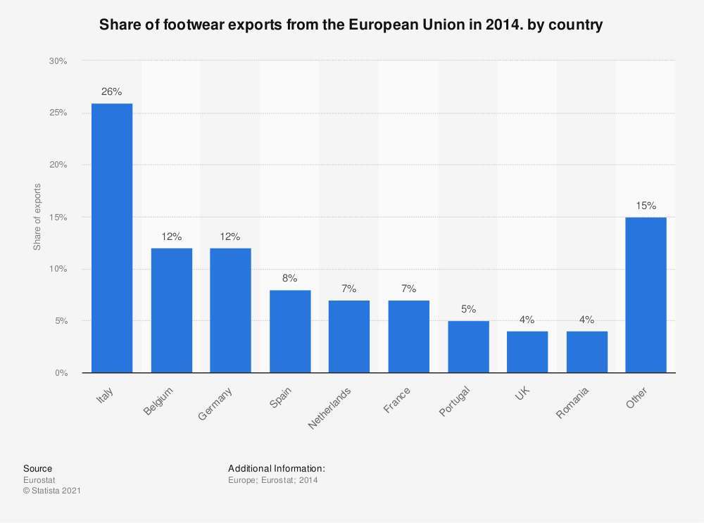Statistic: Share of footwear exports from the European Union in 2014. by country | Statista