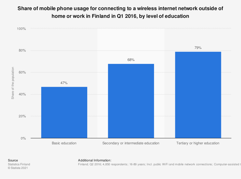 Statistic: Share of mobile phone usage for connecting to a wireless internet network outside of home or work in Finland in Q1 2016, by level of education | Statista