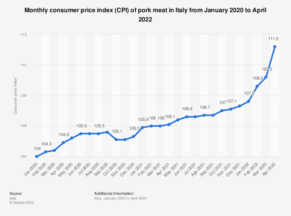 Statistic: Monthly consumer price index (CPI) of pork in Italy from January 2019 to February 2020 | Statista