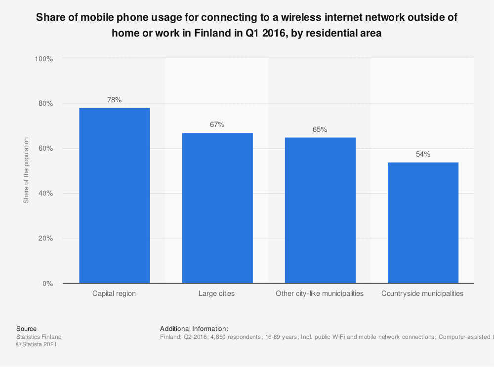 Statistic: Share of mobile phone usage for connecting to a wireless internet network outside of home or work in Finland in Q1 2016, by residential area | Statista