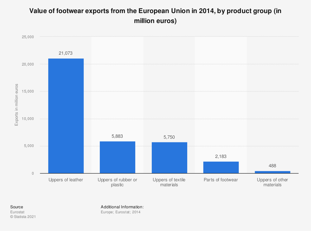 Statistic: Value of footwear exports from the European Union in 2014, by product group (in million euros) | Statista