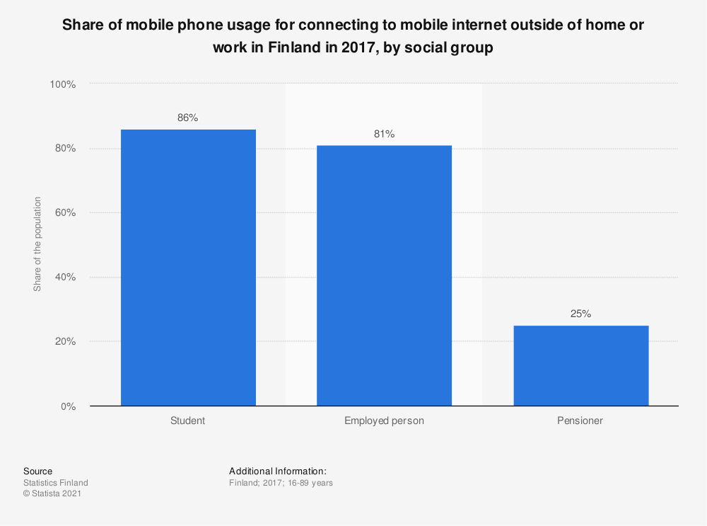 Statistic: Share of mobile phone usage for connecting to mobile internet outside of home or work in Finland in 2017, by social group | Statista