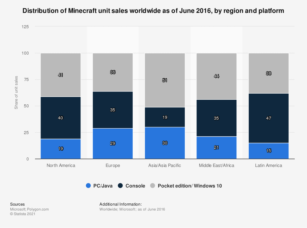 Statistic: Distribution of Minecraft unit sales worldwide as of June 2016, by region and platform | Statista