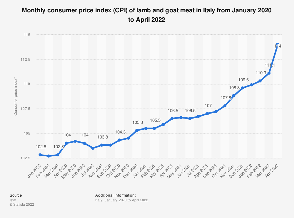 Statistic: Monthly consumer price index (CPI) of lamb and goat meat in Italy monthly from January to November 2019 | Statista