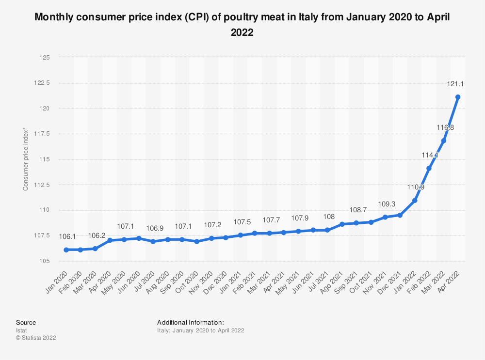Statistic: Monthly consumer price index (CPI) of poultry meat in Italy from January to November 2019 | Statista