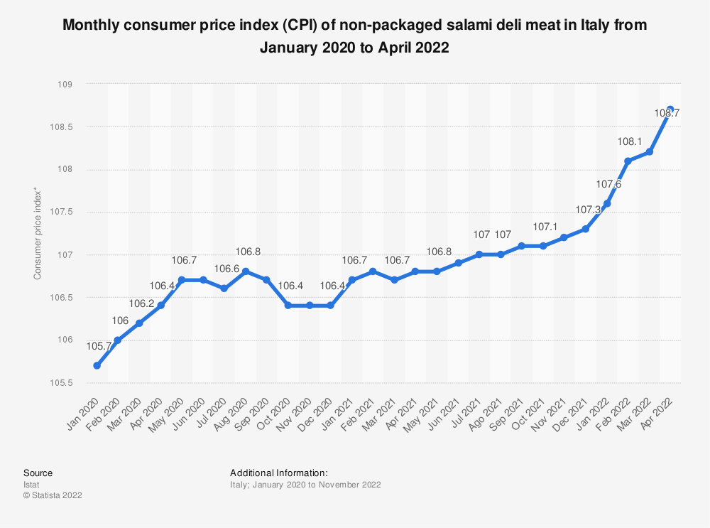 Statistic: Consumer price index (CPI) of non-packaged salami in Italy monthly from January to October 2018 | Statista
