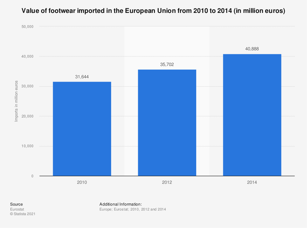 Statistic: Value of footwear imported in the European Union from 2010 to 2014 (in million euros) | Statista
