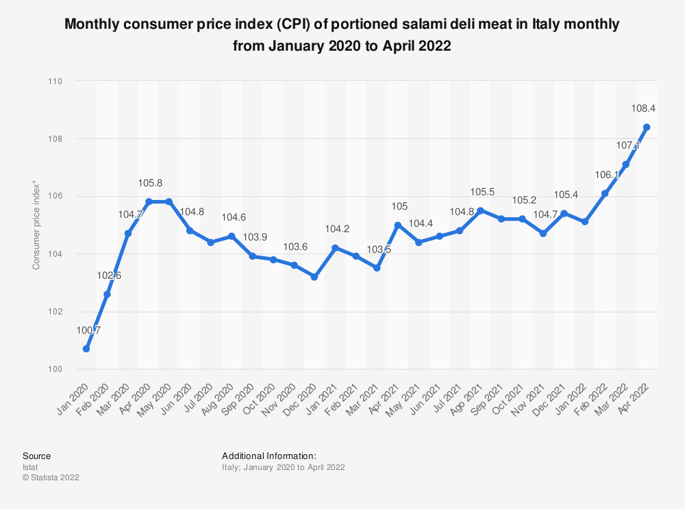 Statistic: Monthly consumer price index (CPI) of packaged salami in Italy monthly from January to July 2019 | Statista