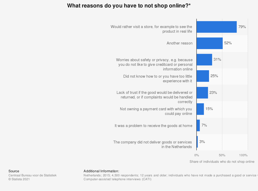 Statistic: What reasons do you have to not shop online?* | Statista