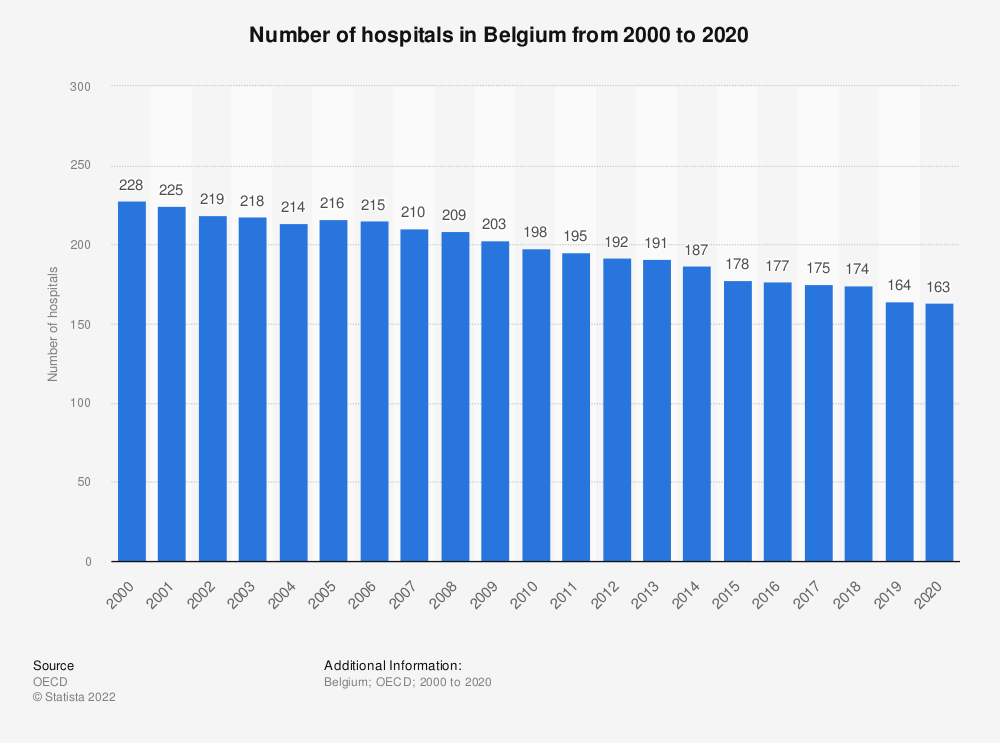 Statistic: Number of hospitals in Belgium from 2000 to 2019 | Statista
