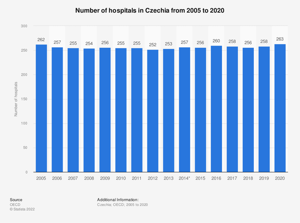 Statistic: Number of hospitals in Czechia from 2005 to 2018 | Statista