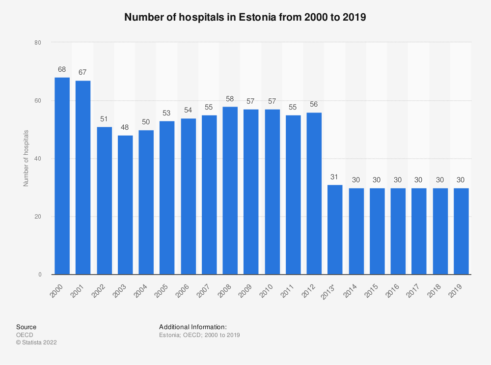 Statistic: Number of hospitals in Estonia from 2000 to 2017 | Statista