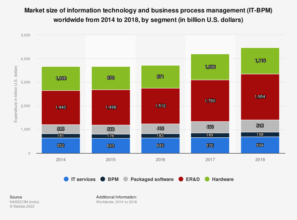Statistic: Market size of information technology and business process management (IT-BPM) worldwide from 2014 to 2018, by segment (in billion U.S. dollars) | Statista