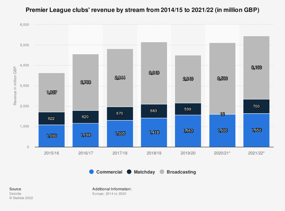 Statistic: Premier League clubs' revenue by stream from 2014/15 to 2019/20 (in million euros) | Statista
