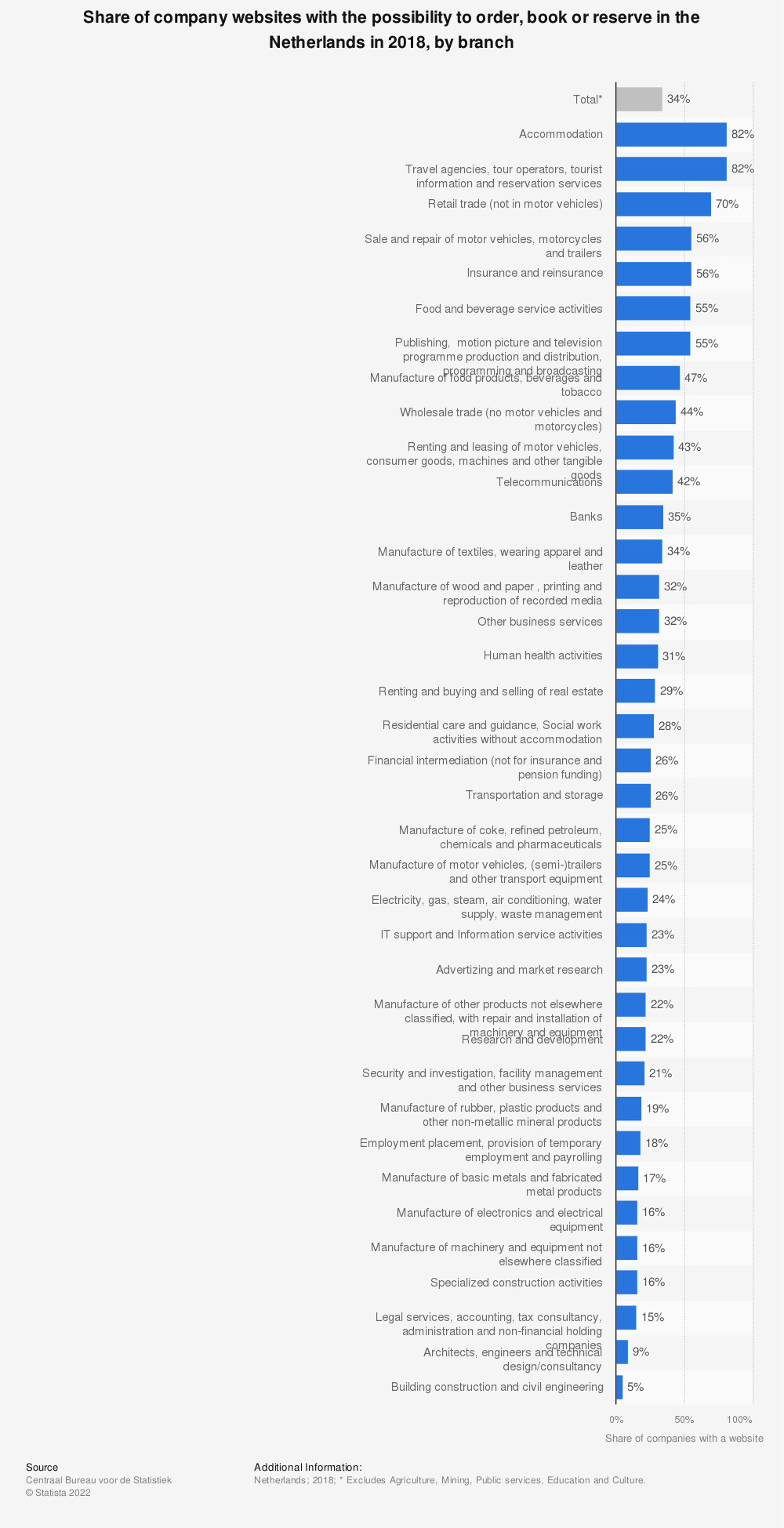 Statistic: Share of company websites with the possibility to order, book or reserve in the Netherlands in 2018, by branch   Statista
