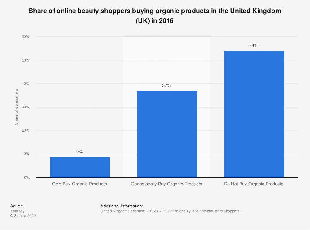 Statistic: Share of online beauty shoppers buying organic products in the United Kingdom (UK) in 2016 | Statista