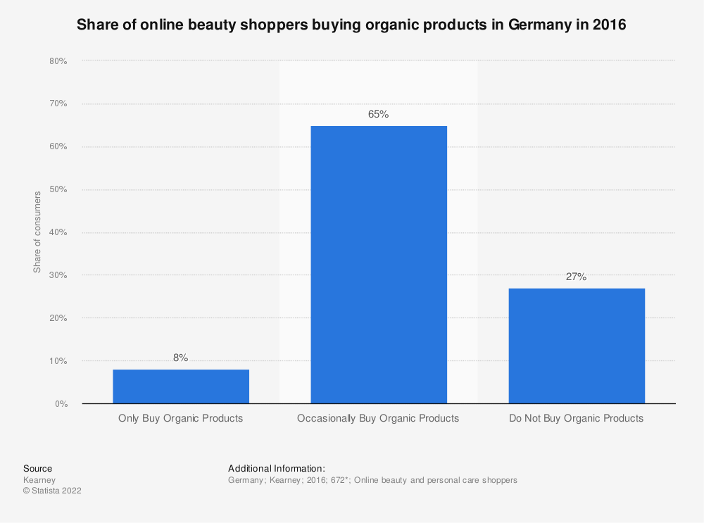 organic online beauty shopping germany 2016 survey. Black Bedroom Furniture Sets. Home Design Ideas