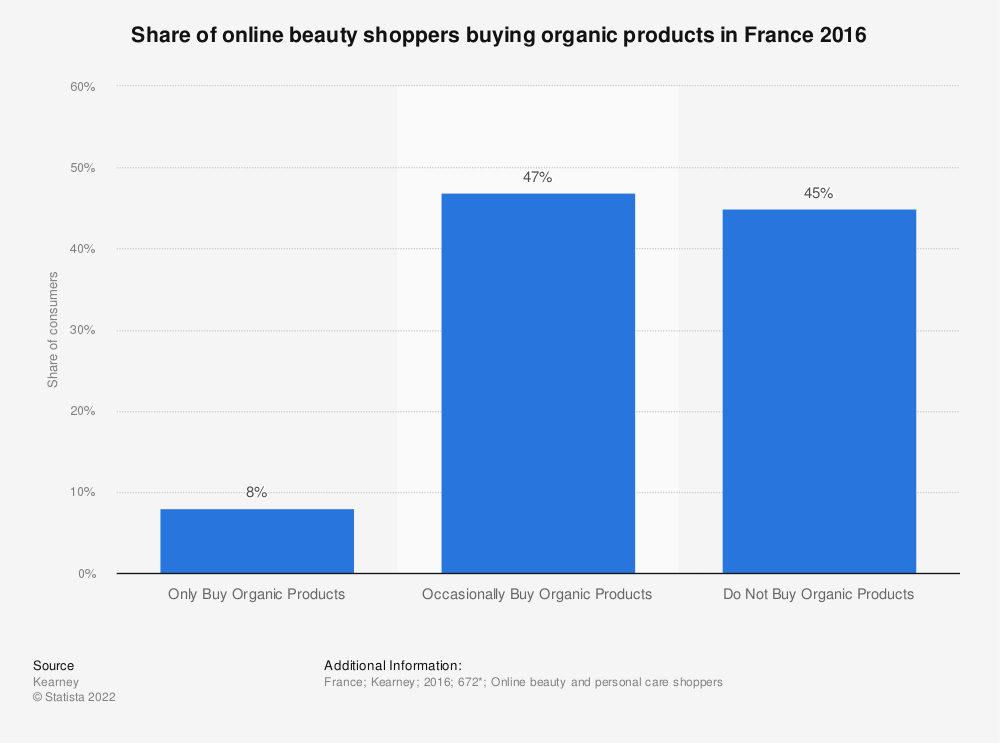 Statistic: Share of online beauty shoppers buying organic products in France 2016 | Statista