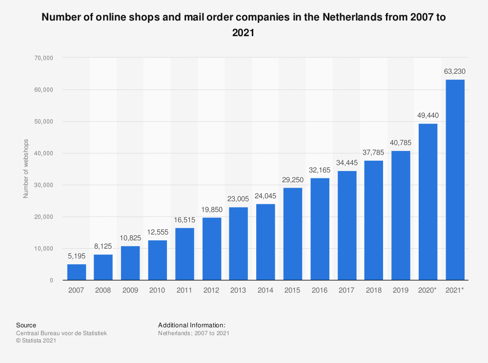 Statistic: Number of web shops and mail order companies in the Netherlands from 2007 to 2019 | Statista